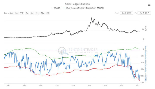 Silver Hedgers Position