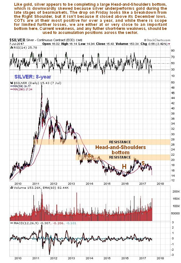 8-Year Silver Chart