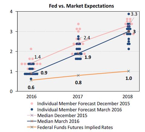 Fed vs. Market Expectations