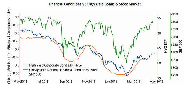 Financial Conditions vs. High Yield Bonds and Stock Market