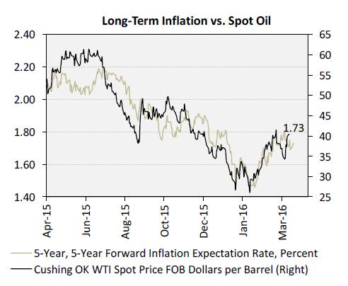 Long-Term Inflation vs. Spot Oil