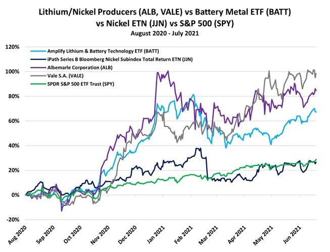 Lithum Nickel Producers