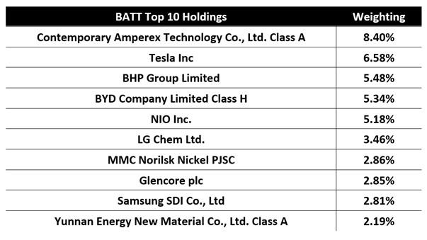 BATT Top Ten Holdings