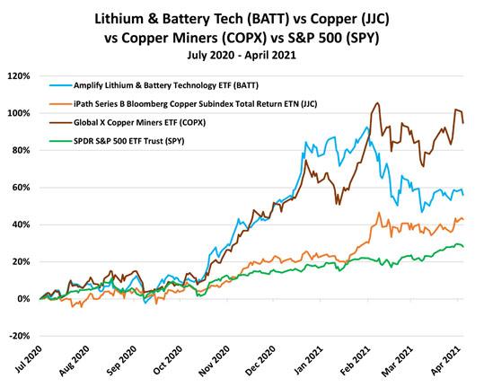 BATT v. Copper v. Miners