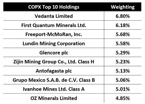 COPX Top Ten Holdings