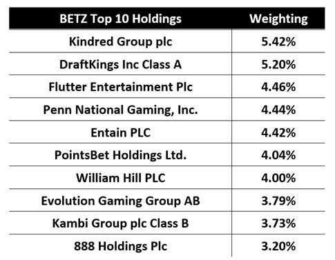 BETZ Top 10 Holdings
