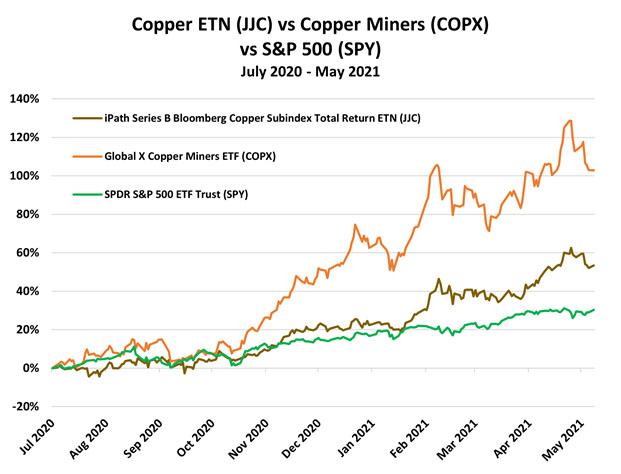 Copper ETN 2020