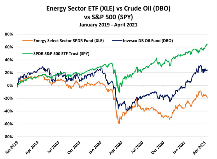 Energy ETF vs. Crude vs. S&P 500