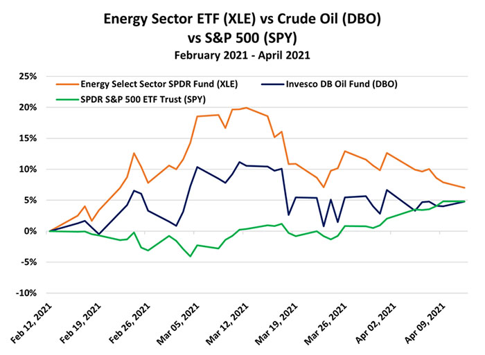 Energy Sector ETF vs. Crude Oil