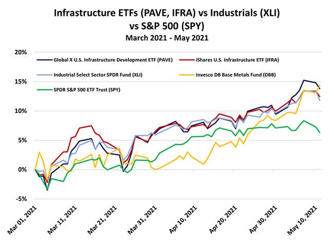 Infrastructure ETFs