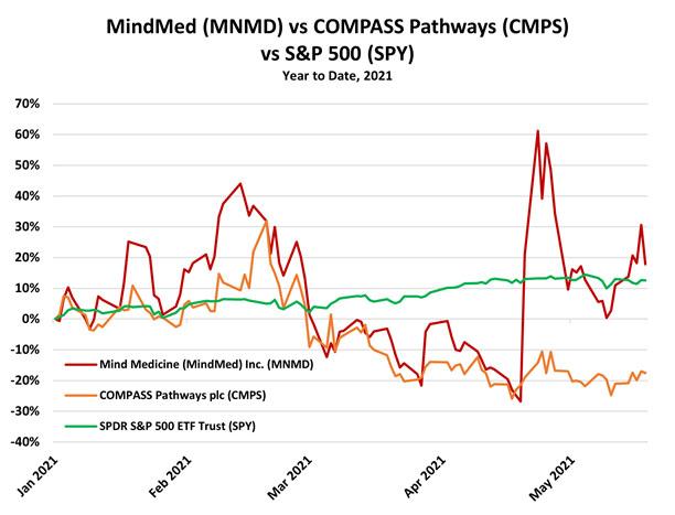 MindMed and Compass