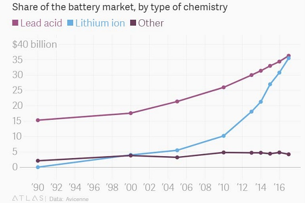 Share of Battery Market by Type of Chemistry