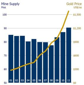 mills investing gold
