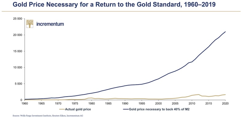 Gold Price Necessary for Gold Standard