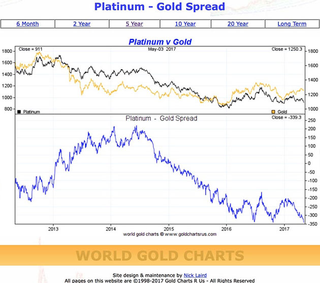 Platinum Gold Spread