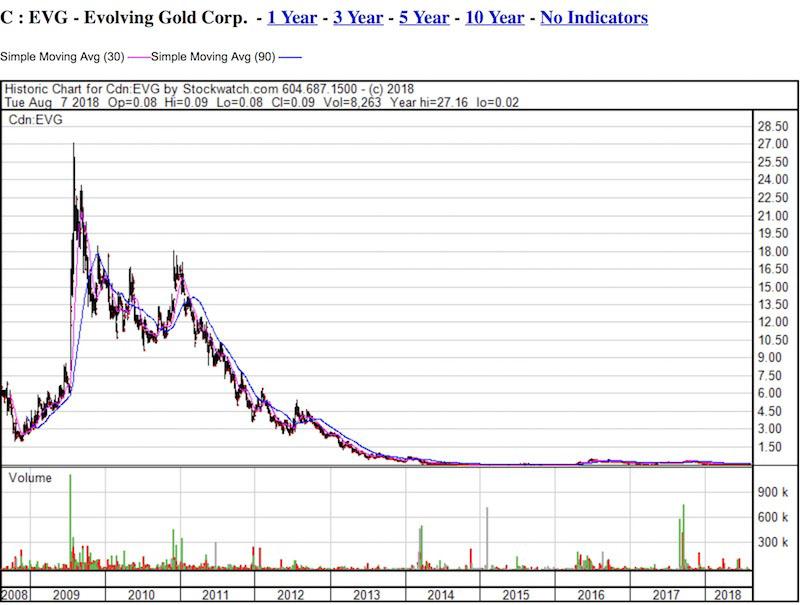 EVG chart