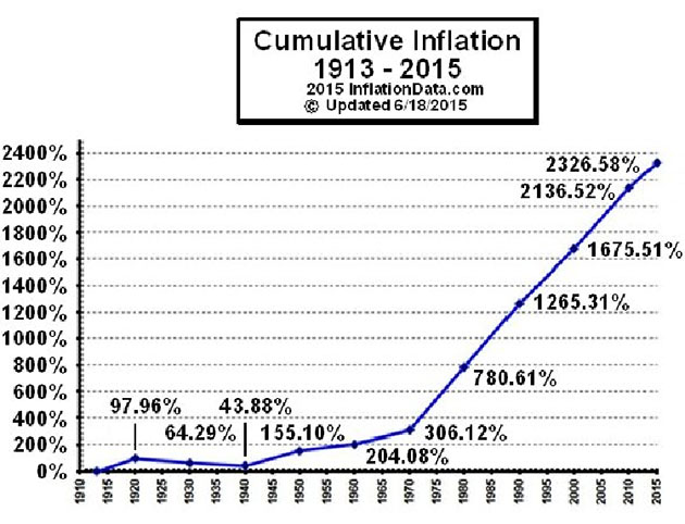 Cumulative inflation