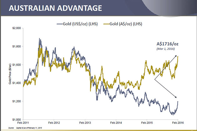 Australia dollar and gold price