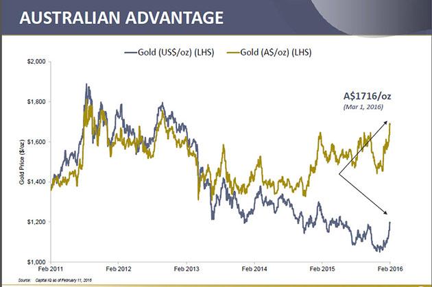 Australia Dollar And Gold Price