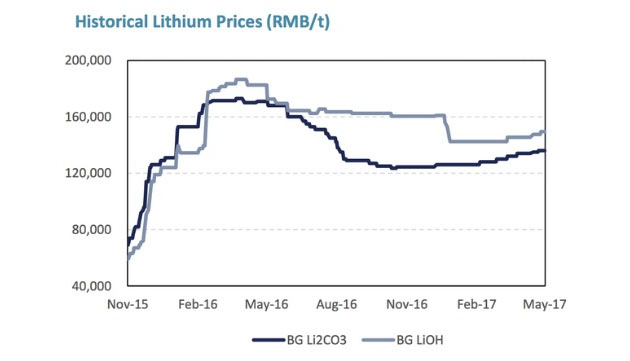 Historical Lithium Prices