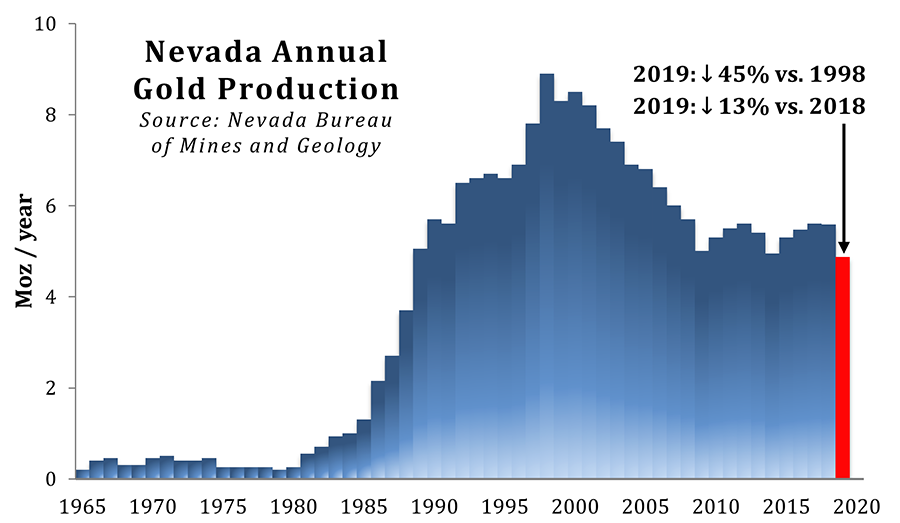 Nevada Gold Production