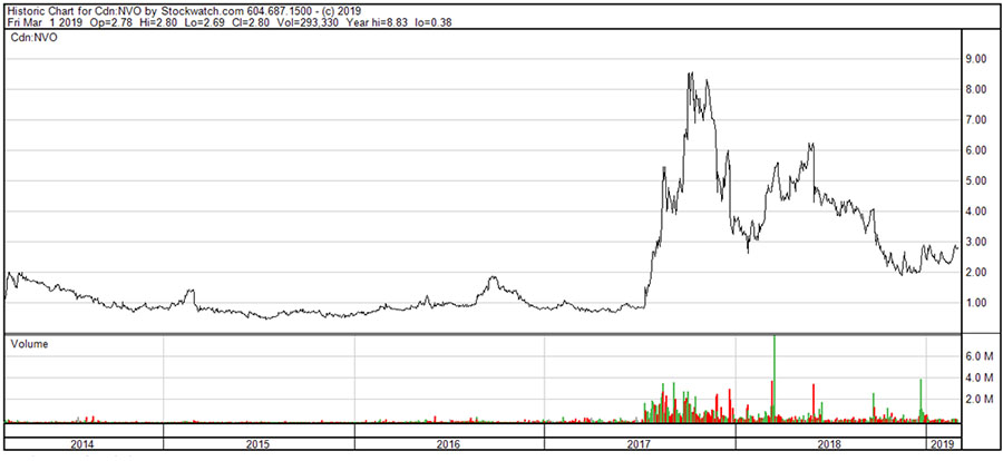Novo Resources Stock Chart