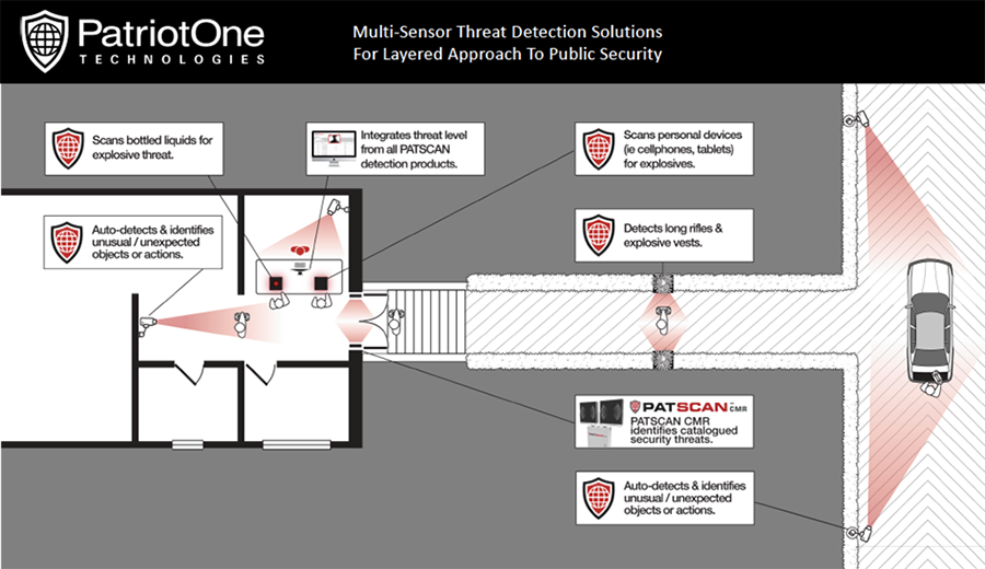 Extending the Perimeter: The PATSCAN Suite of Threat Detection