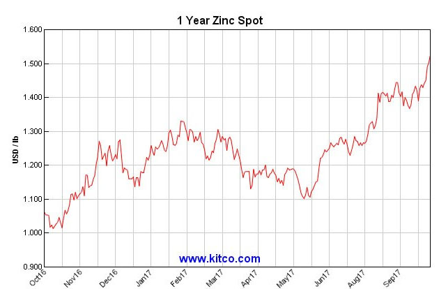 One-year zinc price