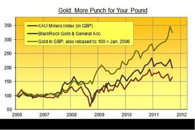 Gold, Silver, Investing, Julian Phillips
