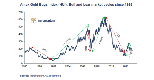 HUI Bull and Bear Cycles Since 1995