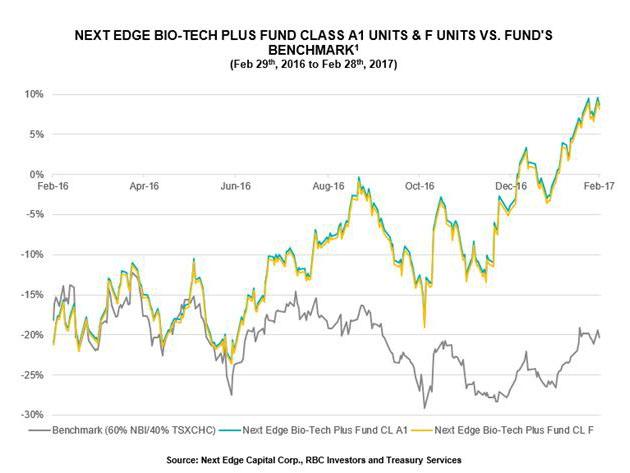 Next Edge Bio-Tech Plus Fund 12-month performance