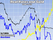 Rates Gold