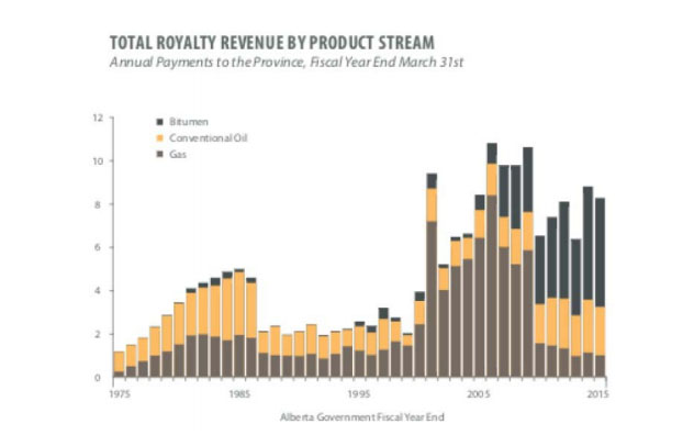 Royalty Revenue by Product Stream