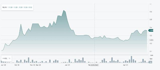 Riley Stock Chart