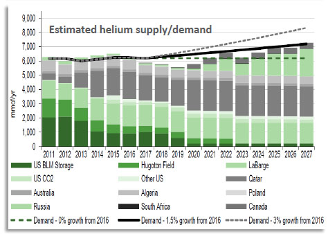Helium supply and demand chart
