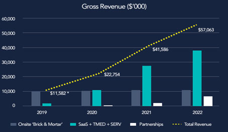 DOC Gross Revenues