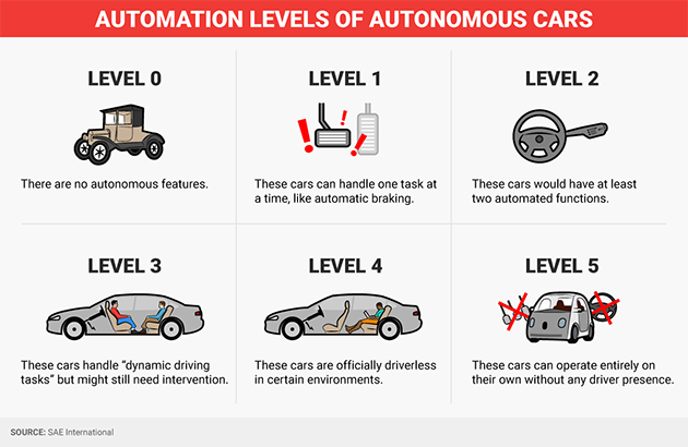 Automation Levels of Autonomous Cars