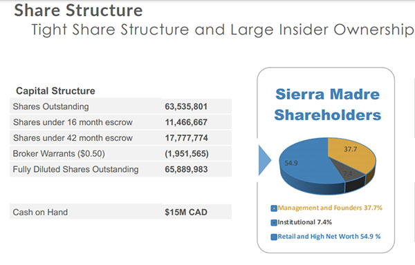 Sierra Madre Share Structure
