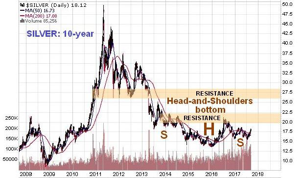 10-Year Silver Chart