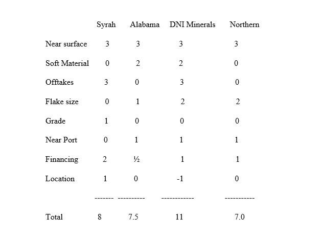Evaluating Graphite Companies