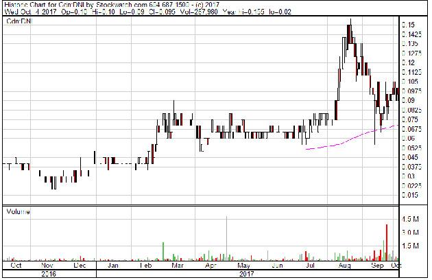 DNI Stock Chart