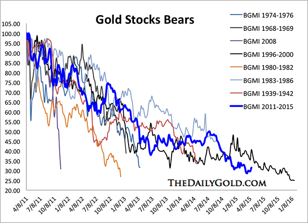 Gold Stocks Bears