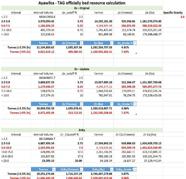 Ayawilca Resource Calculation