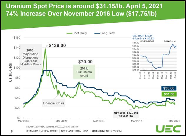 Uranium Spot Price