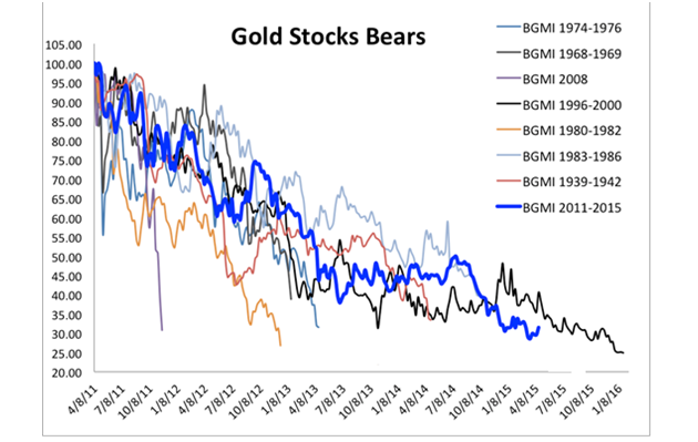 Gold Stock Bears