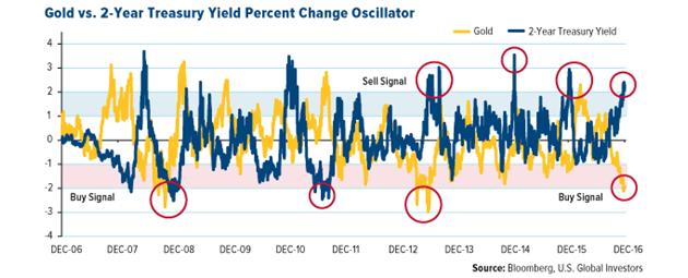 Gold Vs. 2-Year Treasury Yield