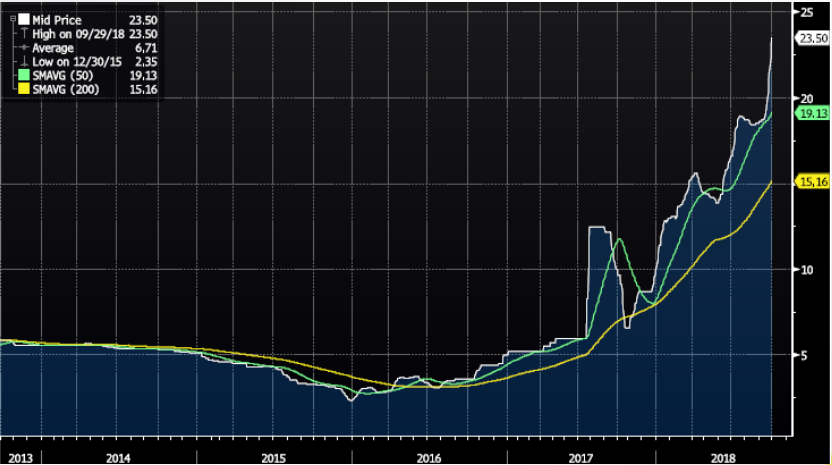 Vanadium price chart