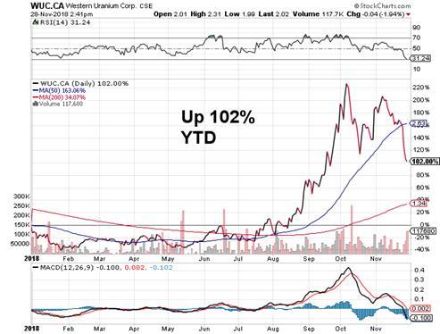 U Uuuu 2018 >> Western Uranium and Vanadium Corp.: The Game Is Afoot [UUUU, EFR]