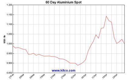 http://www.kitconet.com/charts/metals/base/spot-aluminum-60d-Large.gif