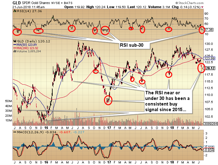Gold Is Finally Bottoming (GLD)